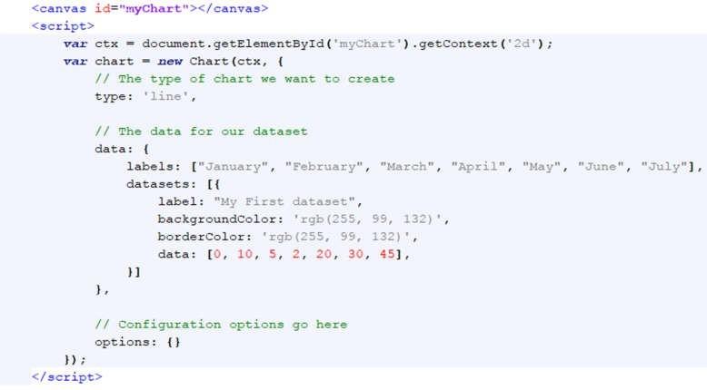 Ví dụ biểu đồ sử dụng ChartJS với những thuộc tính cơ bản