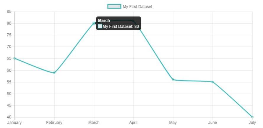Ví dụ về biểu đồ đường trong ChartJS