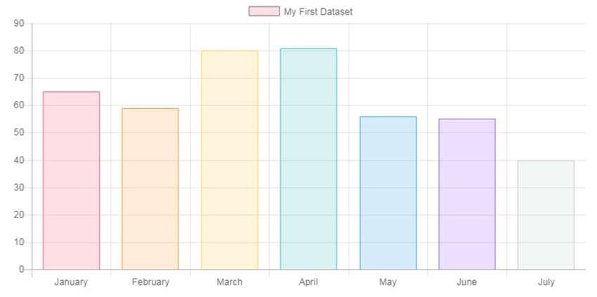 Ví dụ về biểu đồ cột trong ChartJS