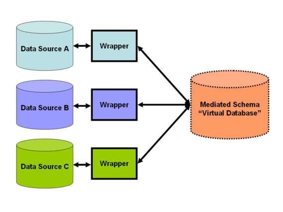 Mô hình phương pháp ghép nối lỏng lẻo  trong tích hợp dữ liệu