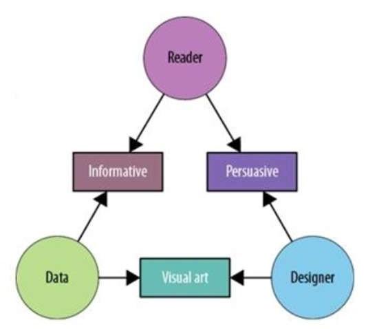 Bản chất của trực quan hóa dựa vào mối quan hệ giữa 3 thành phần