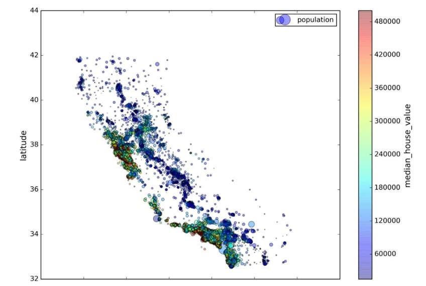 Ví dụ trực quan hóa hóa dữ liệu giá nhà ở California