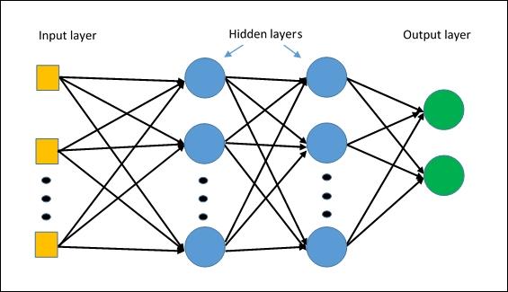 Multi-layer Perceptron là gì?